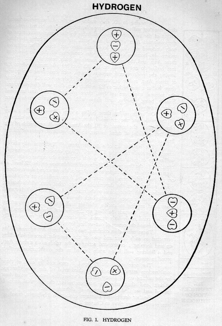 Occult Chemistry For Postgraduate Students